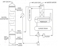 Evaluation of the Corrosiveness of Glycol-Water Mixtures in Dry Gas Transmission Pipelines